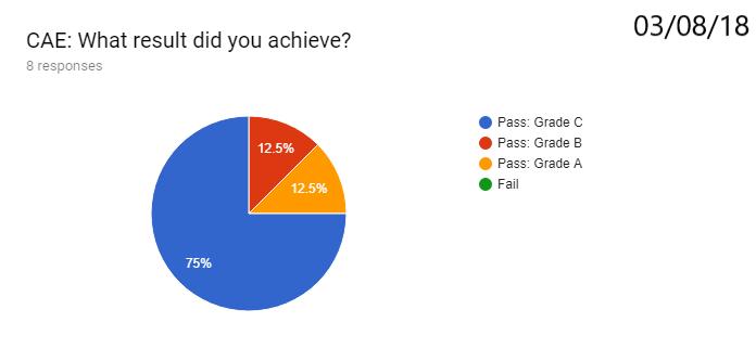 Pass grade C: 75%; B: 12.5%; A: 12.5%