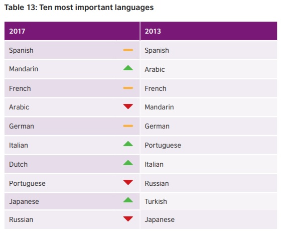 A table describing the change in language rankings from 2013 to 2017